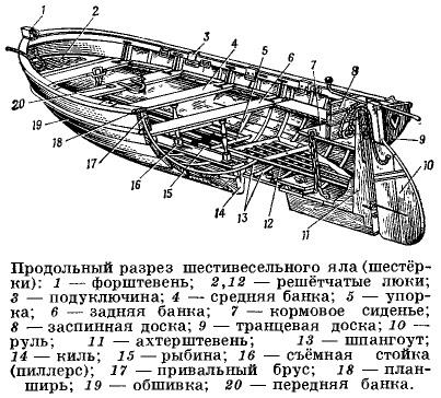 на подводных лодках,