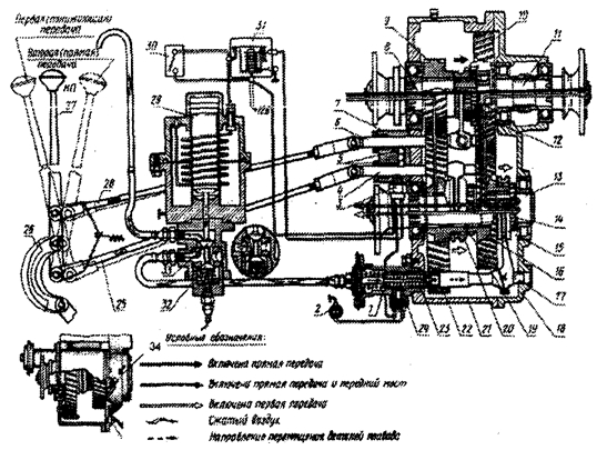 коробка автомобиля ЗиЛ-131