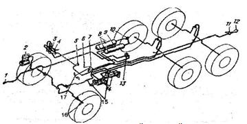 Урал 4320 схема пневматическая системы